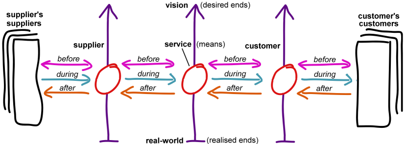 Service, product, service – promise and product