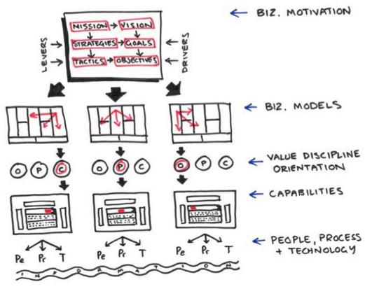 Solutions ebook enterprise architecture troux