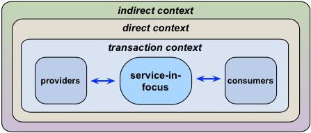 Enterprise-architecture – a changes report