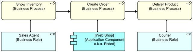 Archimate: Robot Service (c) Gerben Wierda