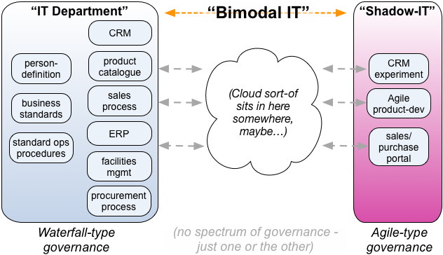 Towards A Whole Enterprise Architecture Standard Worked
