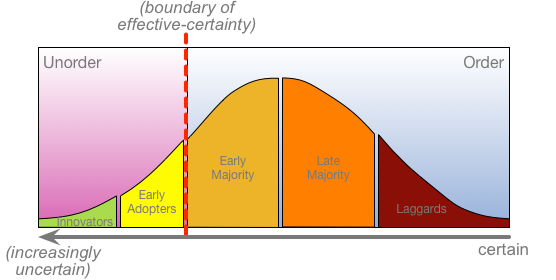 Technology-adoption, technology-evolution and lifecycle-management