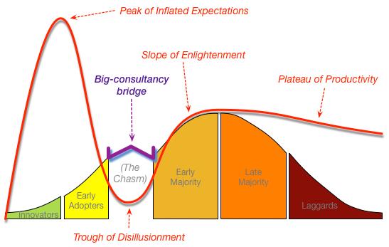 Technology Lifecycle Management: Technology-adoption, Wardley-maps And Bimodal-IT