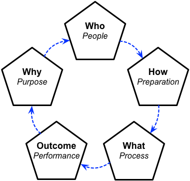 Methods for whole-enterprise architecture – Keep it simple