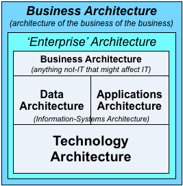 On business-architecture and enterprise-architecture – more detail